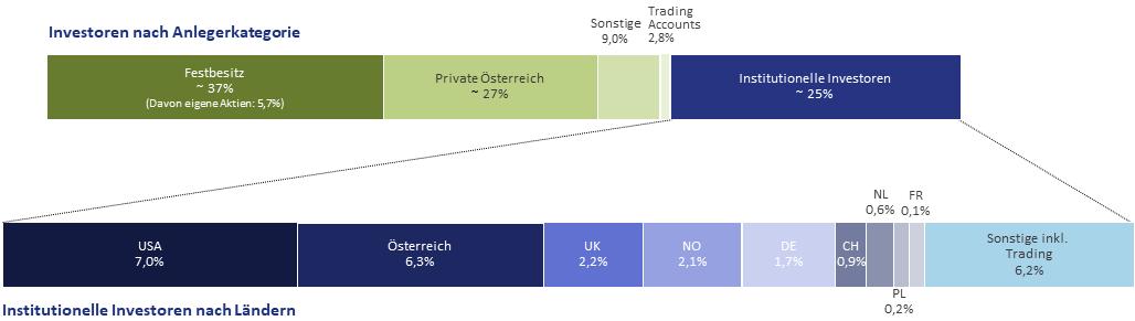 Aktionärsstruktur Q1