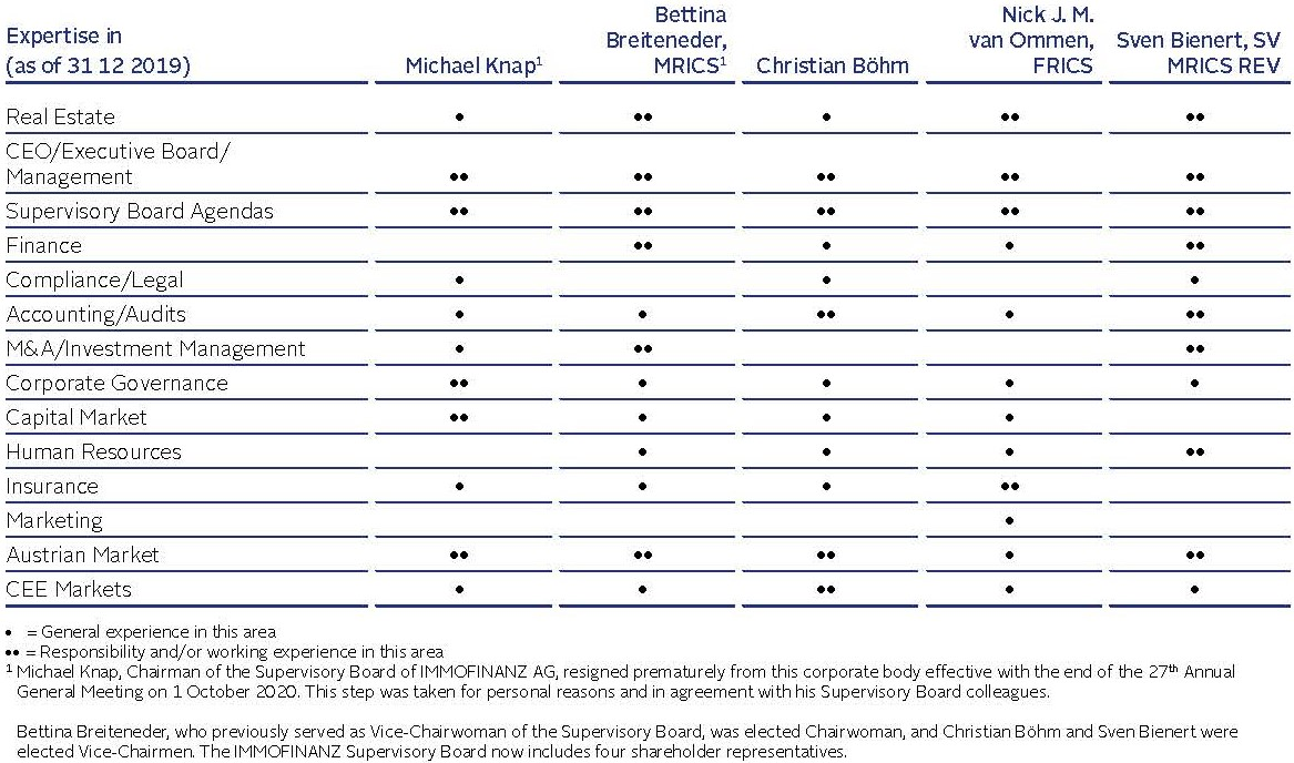 Supervisory Board Qualification Matrix