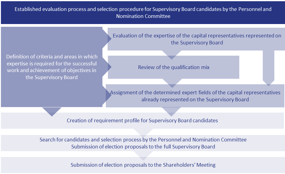 Selection process for future candidates