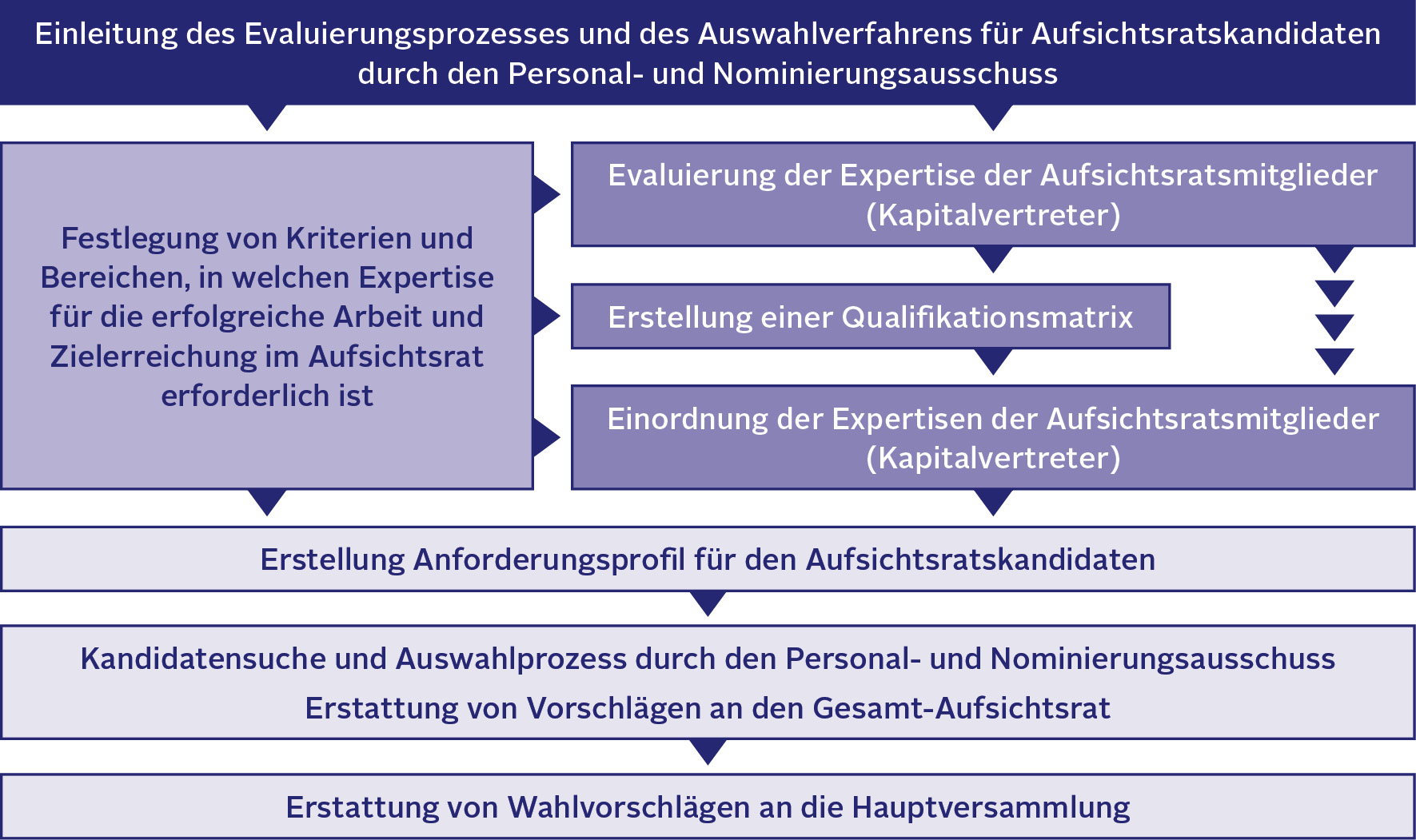 Auswahlprozess AR