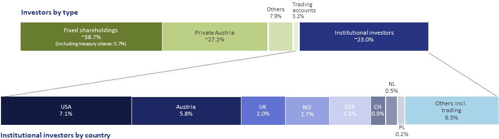 Shareholder Structure Q1-2