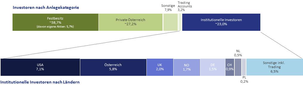 Aktionärsstruktur Q1-2