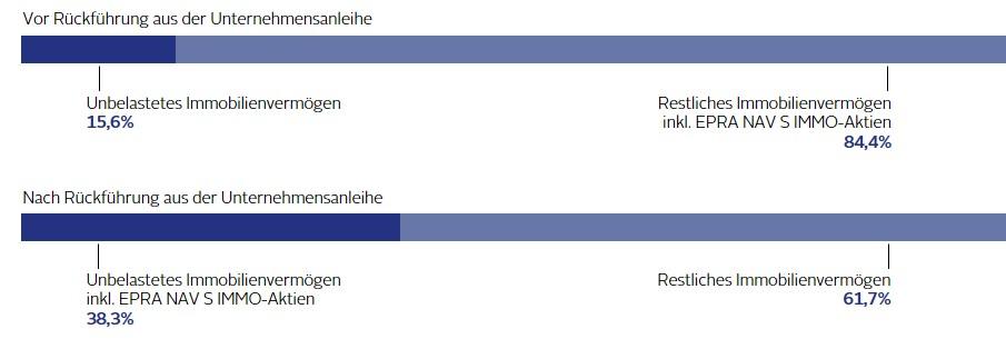 Grafik Unbelastetes Immobilienvermögen - Vor/Nach Rückführung