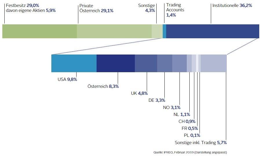 Grafik Aktionärstruktur