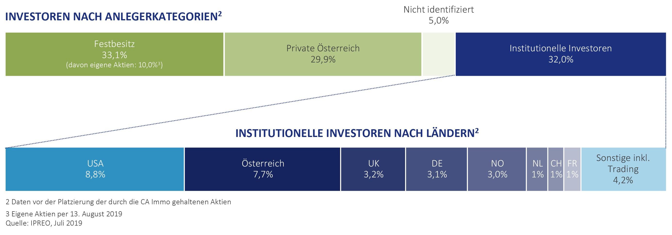 Aktionärsstruktur - Investoren nach Anlegerkategorien