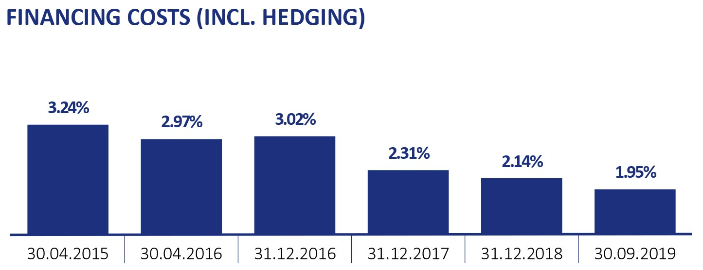 Financing costs (incl. Hedging)