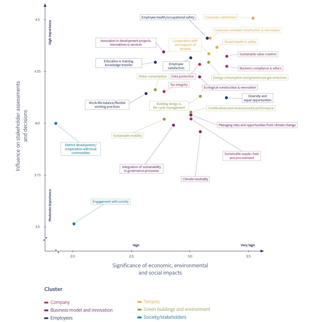 Diagram Materiality matrix