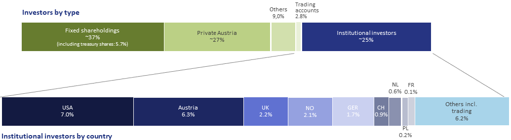 Shareholder Structure Q1
