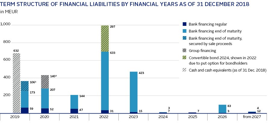 Graphic Term structure financial liabilities