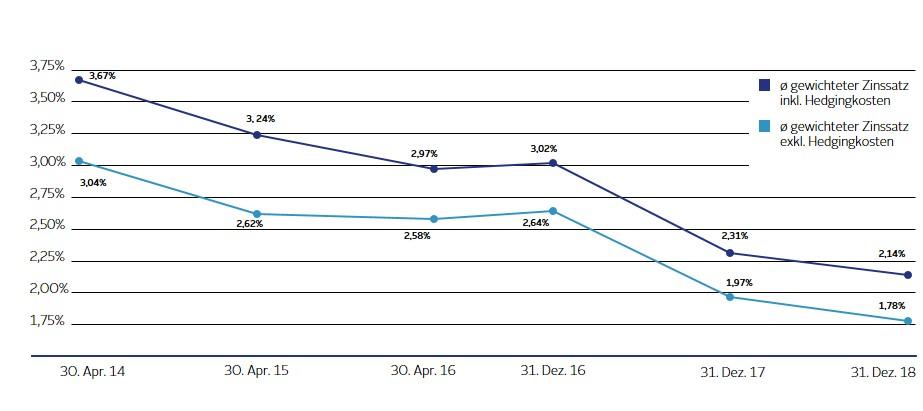 Grafik Durchschnittliche Finanzierungskosten