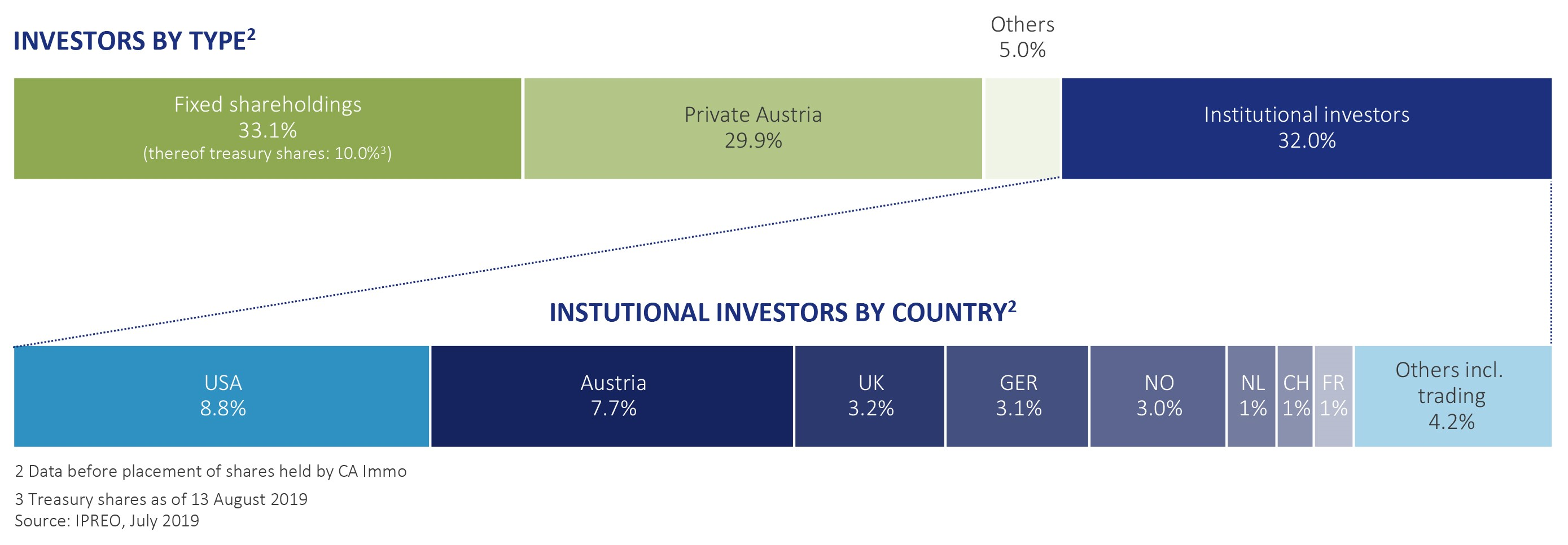 Shareholder Structure - Invsotrs by type