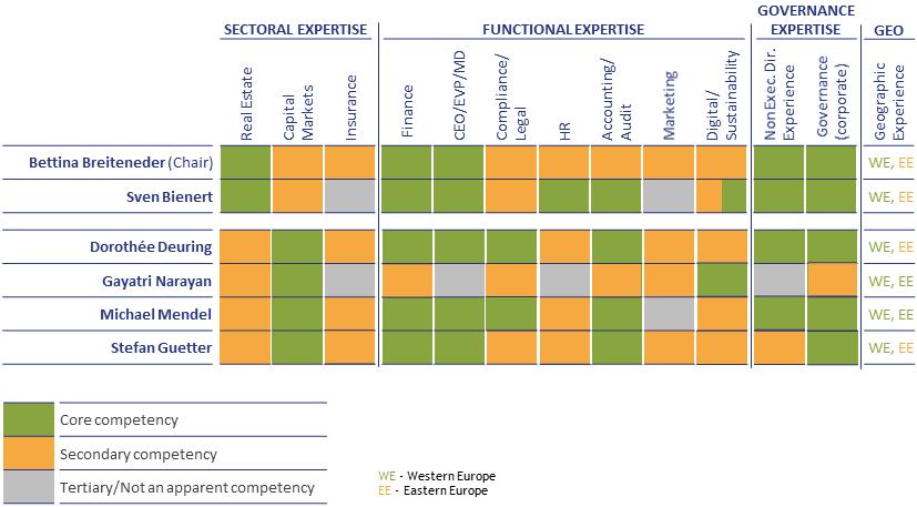 Election proposal: future skills matrix